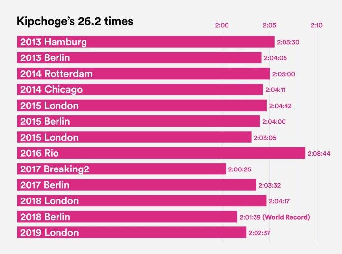 Kipchoge-Marathon-Times_native_1600