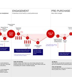 organizational flow chart template iterative design burger king  [ 1350 x 758 Pixel ]