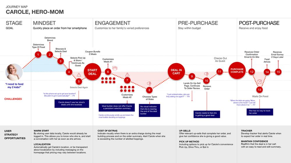 medium resolution of organizational flow chart template iterative design burger king