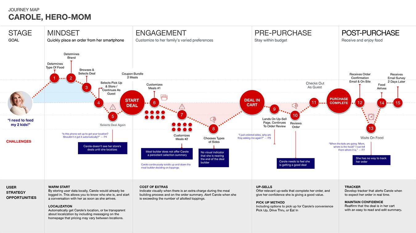 hight resolution of organizational flow chart template iterative design burger king