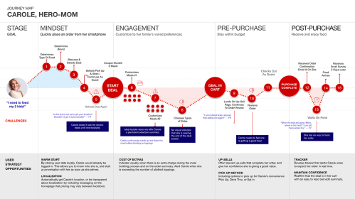 small resolution of organizational flow chart template iterative design burger king