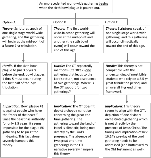 Rev 16 Decision Chart