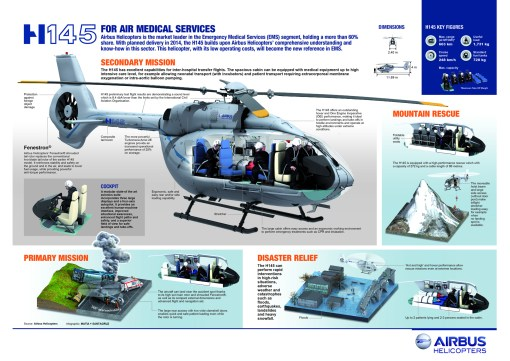 The Airbus Helicopters H145 infographic.