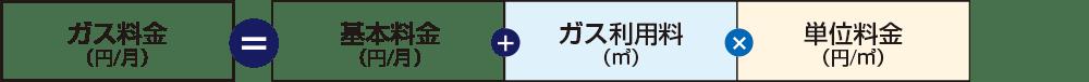 ガス料金の基本構造