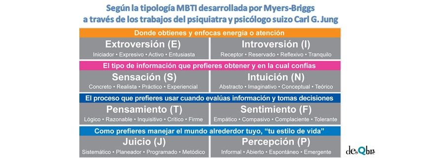 Eneatipo 1 MBTI