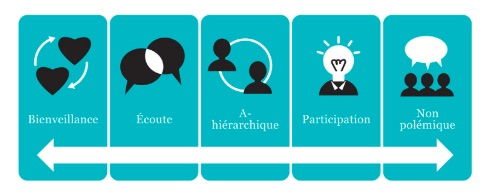 principes pratiques collaboratives