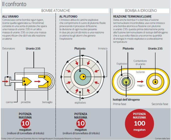 confronto-bomba-atomica-bomba-idrogeno Differenze fra la bomba atomica e la bomba a idrogeno Energia Nucleare