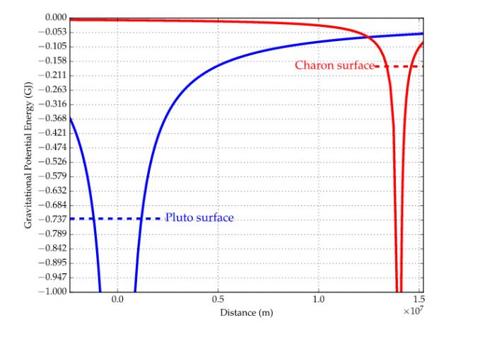 graffico-gravita Energia potenziale gravitazionale: cos'è e come funziona Energia Potenziale
