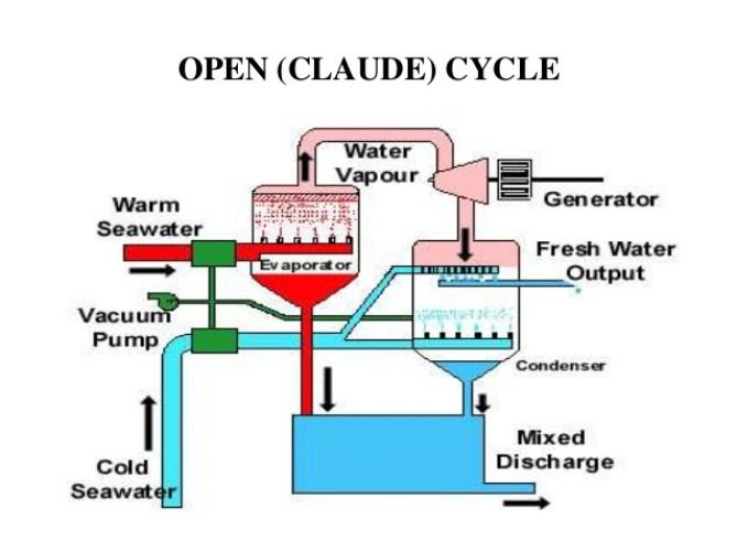 open-cycle Energia marina: definizione, tipi, vantaggi e svantaggi Energie Alternative