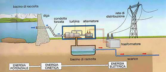 schema-centrale-idroelettrica Energia idroelettrica: cos'è e come funziona? Energie Alternative