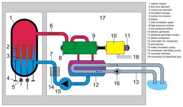 schema-energia-nucleare Energia Nucleare: definizione, pro e contro, schema e opinioni Energia Nucleare