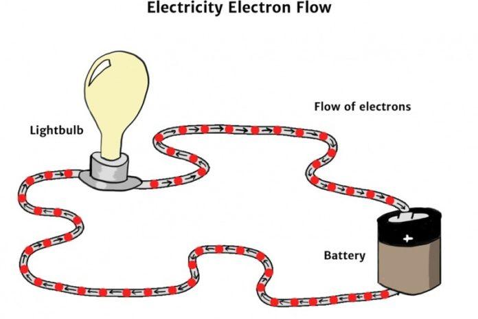 diagramma-enegrgia-elettrica Energia elettrica: cos'è, definizione, esempi e formula Energia Elettrica