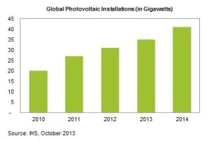 IHS 2014 solar growth