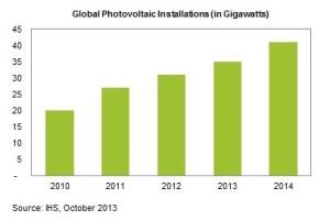 IHS 2014 solar growth