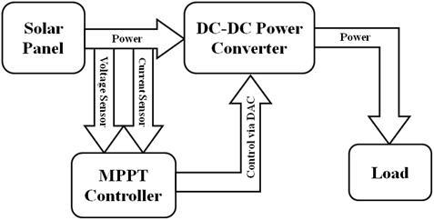 La différence entre un contrôleur PWM et un MPPT