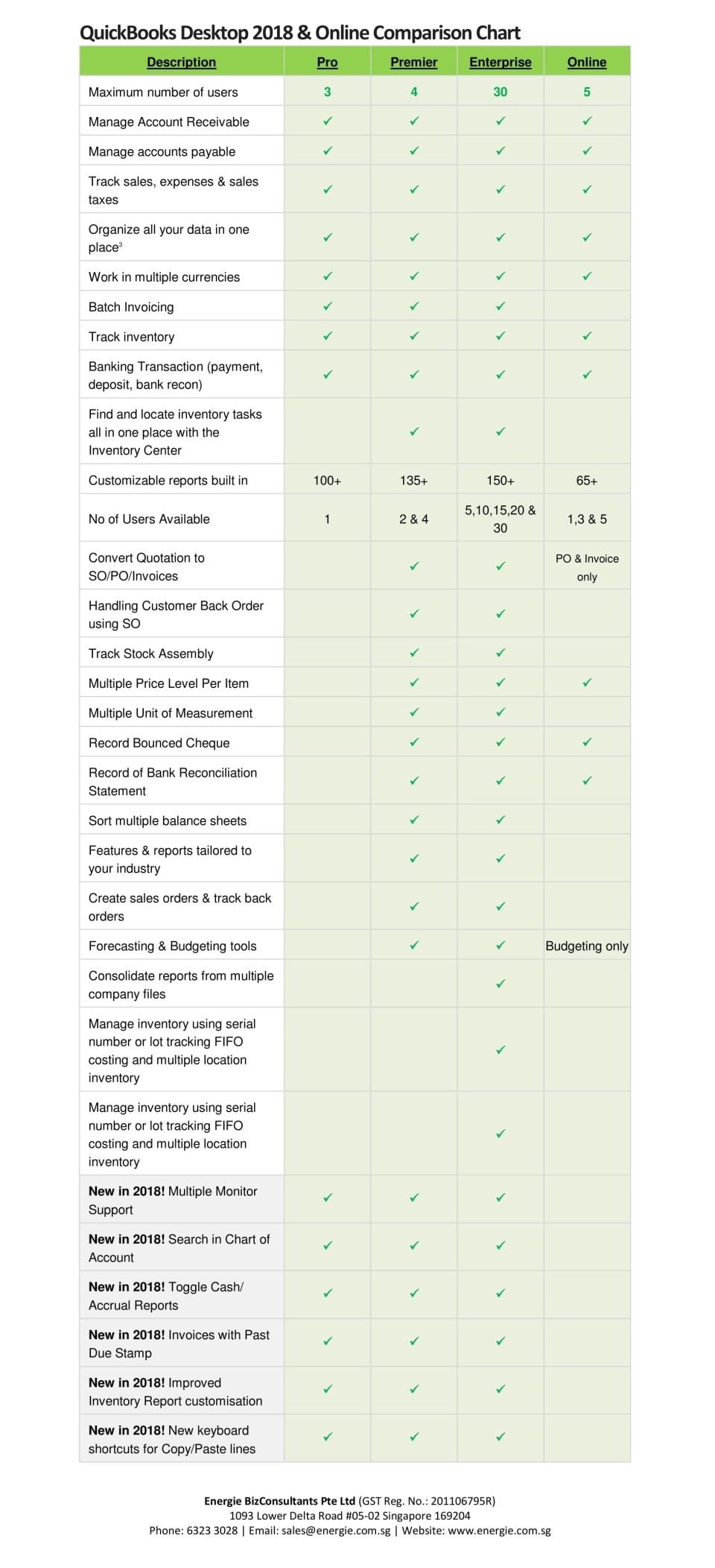 QuickBooks 2018 - Desktop vs Online