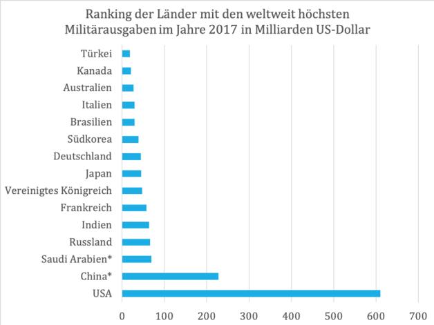 Meerwasserentsalzung statt Rüstungskosten