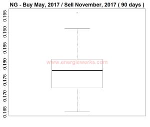 NGBMay2017SNov2017boxplot
