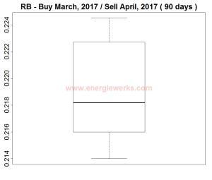 RBBMar2017SApr2017boxplot