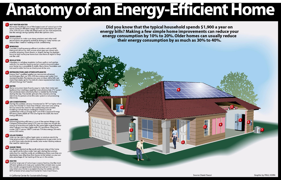 Energime university how to make your home energy efficient for Energy efficient green homes