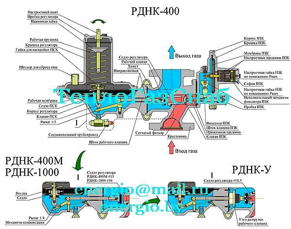 Регулятор давление РДНК