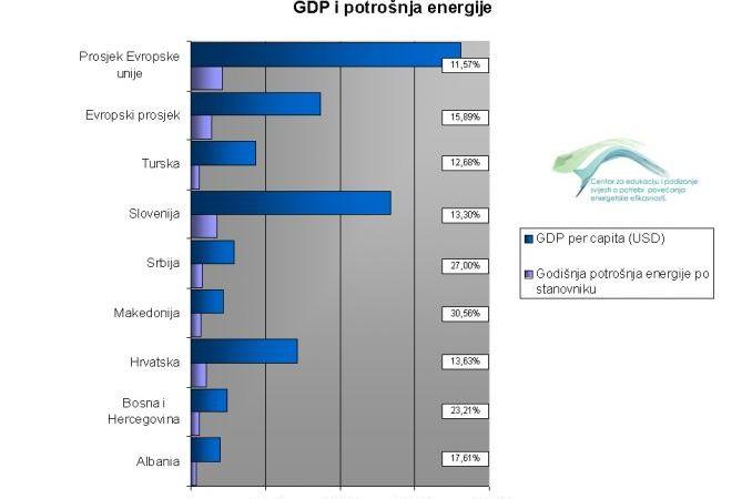 Bosna i Hercegovina među najvećim potrošačima energije u široj regiji