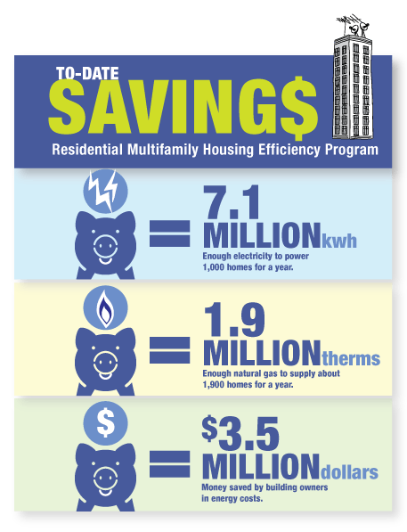 MultiFamily_EnergyEfficiencyProgram_infographic