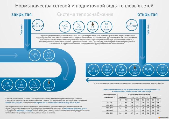 """Плакат """"Нормы качества сетевой и подпиточной воды"""