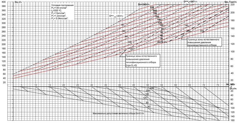Типовая диаграмма режимов турбины ПТ-60-130 (режим ПТ)