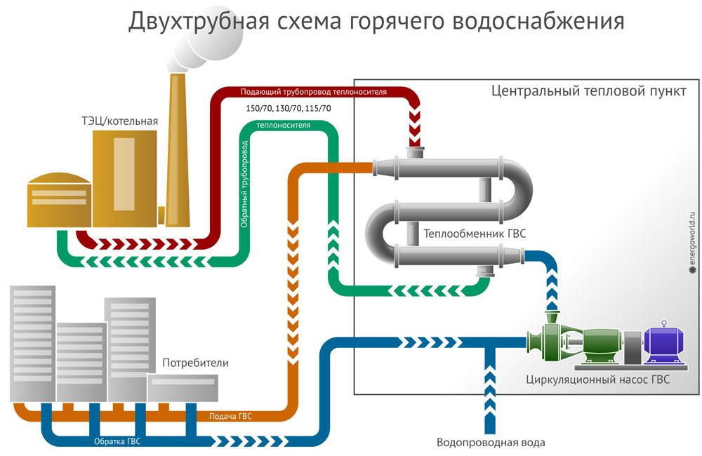Двухтрубная схема горячего водоснабжения