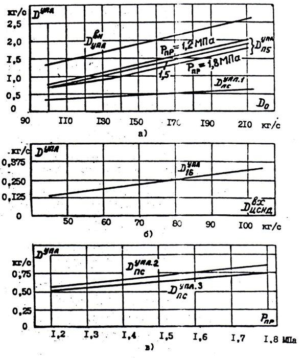 Графики изменения величин протечек пара через камеры концевых уплотнений турбины