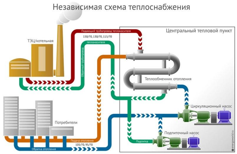 Независимая схема теплоснабжения