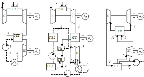 Принципиальные схемы различных парогазовых установок