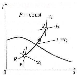 Изобарный процесс в i-s координатах