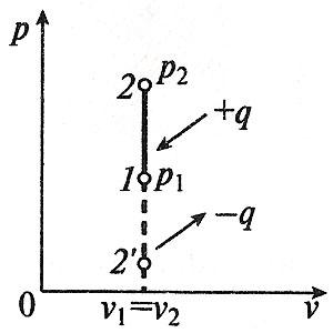 Изохорный процесс в p-v координатах