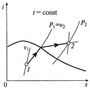 Изотермический процесс в i-s координатах