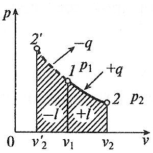 Изотермический процесс в p-v координатах