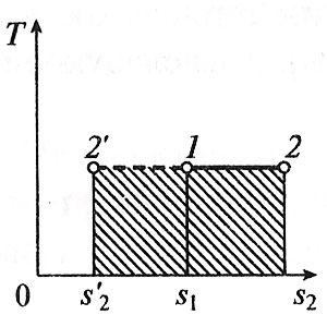 Изотермический процесс в t-s координатах