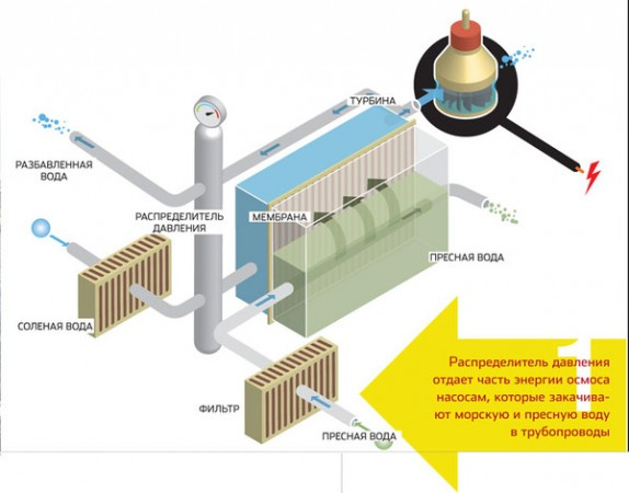 Принципиальная схема осмотической энергоустановки
