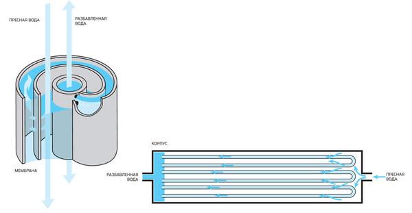 Схема осмотической установки