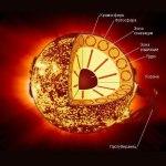 Солнце в разрезе