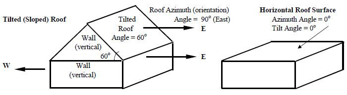 Solar Wall Azimuth