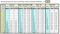 Pipe Fittings Equivalent Length Table