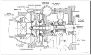Centrifugal Chiller  Fundamentals | EnergyModels