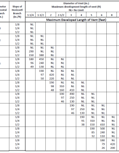 horizontal vent sizing reproduced with permission from boca national plumbing code table  the maximum developed length of is also piping design program energy models rh