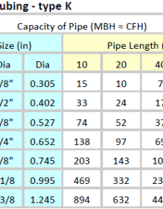 Pressure less than psig also pipe sizing charts tables energy models rh