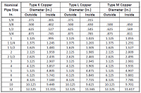 Cast Iron Pipe Sizes Pictures to Pin on Pinterest - PinsDaddy