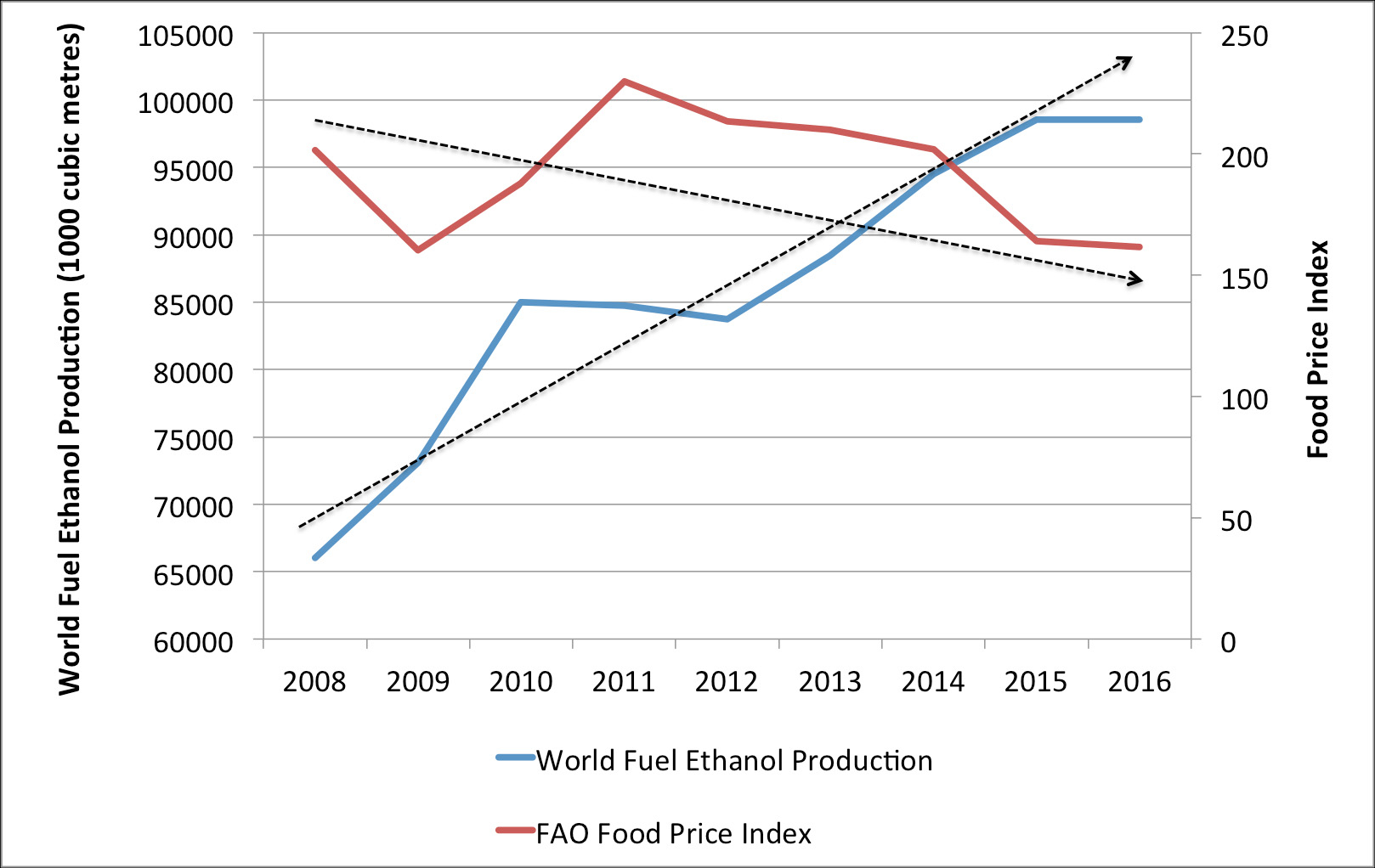 The global renewable fuels alliance grfa has released  new chart that shows opposite trends in un fao   food price index fpi and world fuel also charts prices vs ethanol production energy rh energywired