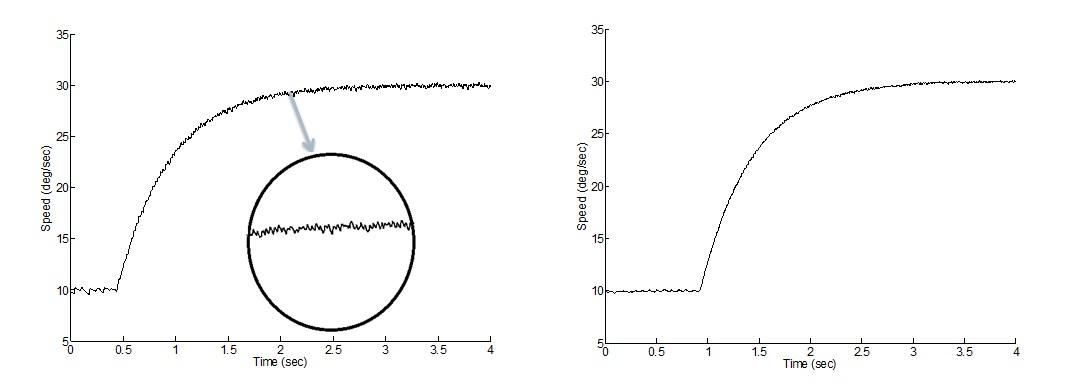 Online Gain Scheduling of Multi-Resolution Wavelet-Based