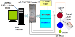 Online Gain Scheduling of Multi-Resolution Wavelet-Based Controller for Acoustic Noise and Vibration Reduction in Sensorless Control of PM-Synchronous Motor at Low Speed